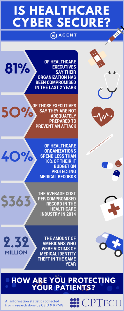 infographic is healthcare cyber secure header